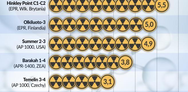 Naklady na budowę elektrowni atomowej (graf. Obserwator Finansowy)