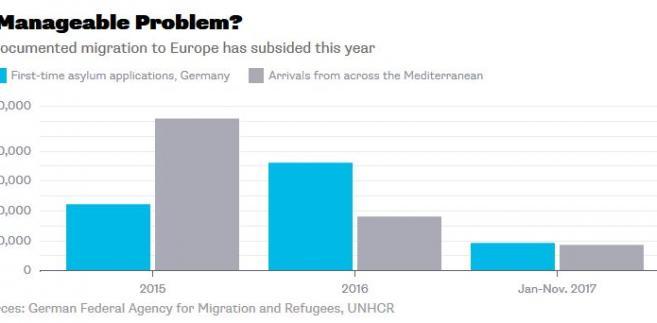 Ilość migrantów w Niemczech i osób starających się o azyl