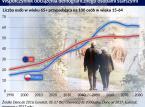 Polski problem demograficzny wpłynie na raty kredytów. Stopy powinny spadać