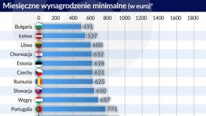 Minimalne wynagrodzenie 2018 r. (graf. Obserwator Finansowy)