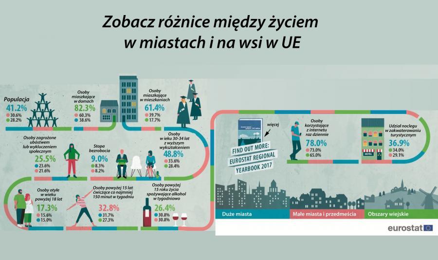 Różnice życia w mieście i na wsi