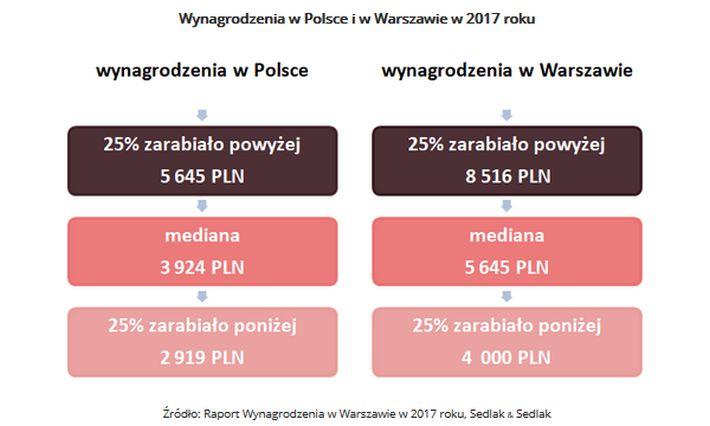 1 Wynagrodzenia w Polsce i w Warszawie w 2017 roku.jpg