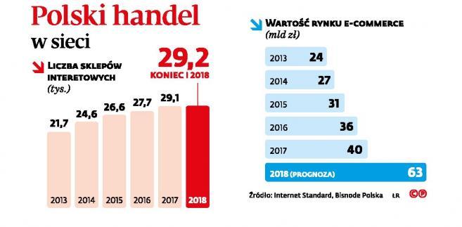 Polski handel w sieci