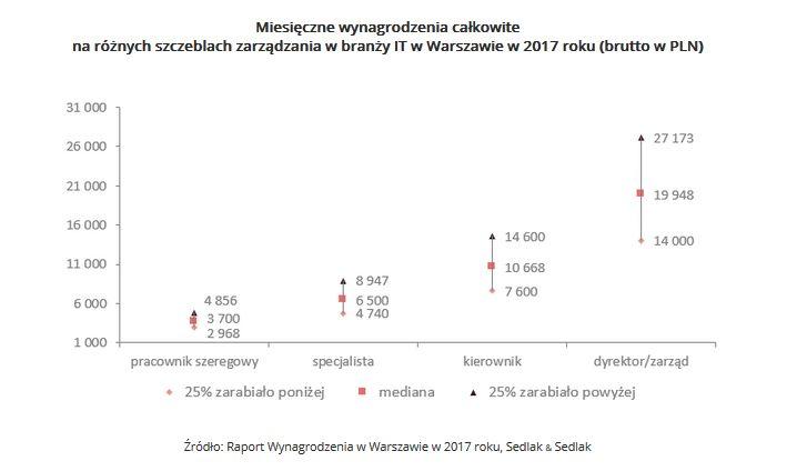 Miesięczne wynagrodzenia całkowite na różnych szczeblach zarządzania w branży IT w Warszawie w 2017.jpg