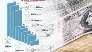 Szacunkowe miesięczne wynagrodzenia prezesów spóek SP