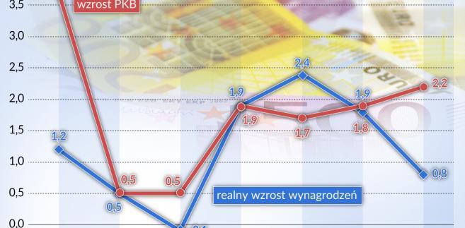 Niemcy - płace (graf. Obserwator Finansowy)