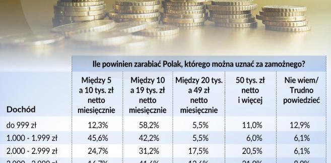 Bogaty Polak - poziom zarobków (graf. Obserwator Finansowy)