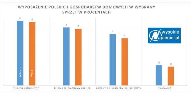 Wyposażenie polskich gospodarstw domowych w wybrany sprzęt w procentach