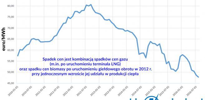 wysokie napięcie biomasa Litwa