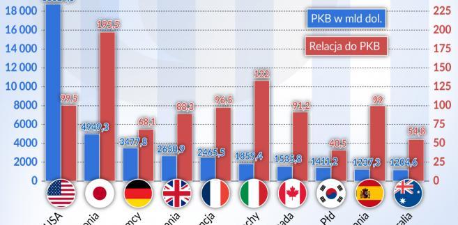 Dług publiczny do PKB - największe gospodaraki (graf. Obserwator Finansowy)