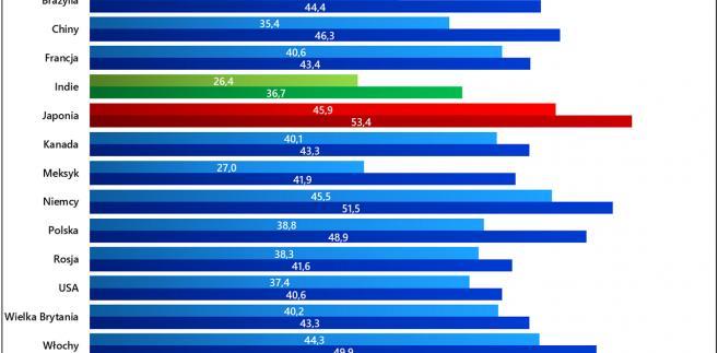 Zmiany medianowego wieku populacji w wybranych krajach