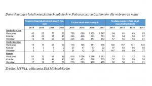 Dane dotyczące lokali mieszkalnych nabytych w Polsce przez cudzoziemców dla wybranych miast