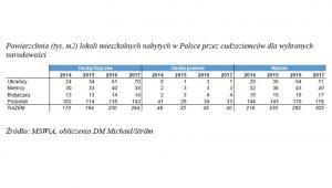 Powierzchnia (tys. m2) lokali mieszkalnych nabytych w Polsce przez cudzoziemców dla wybranych narodowości