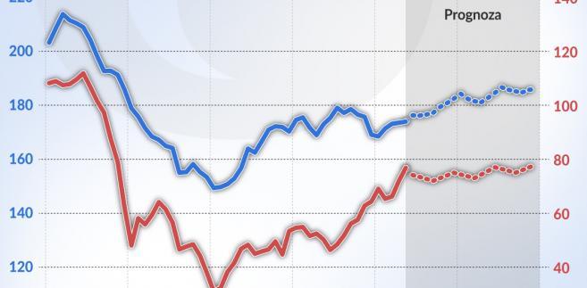 Ropa-naftowa_zywnosc_prognoza-cen (graf. Obserwator Finansowy)
