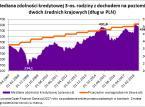 Spada zdolność kredytowa Polaków, ale popyt na kredyty mieszkaniowe rośnie