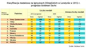 Kto zdobędzie medale na Olimpiadzie w Londynie?