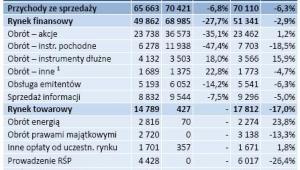 GPW- Struktura przychodów ze sprzedaży w III kw. 2012 r. w porównaniu  z III kw. 2011 r.