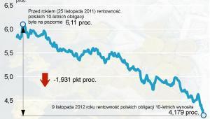 Rentowność polskich 10-letnich obligacji