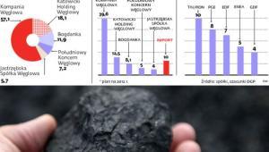 Rynek węgla kamiennego energetycznego