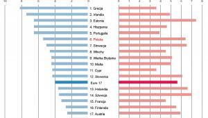 Ranking państw strefy euro pod względem postępów w reformach z uwzględnieniem 3 najważniejszych państw spoza strefy euro