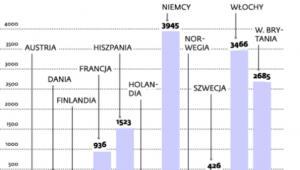 Ile operatorzy płacili za nowe częstotliwości