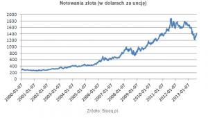Notowania złota (w dolarach za uncję)