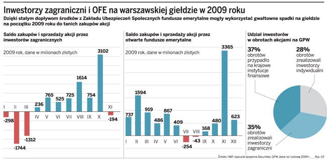 Inwestorzy zagraniczni i OFE na warszawskiej giełdzie w 2009 roku