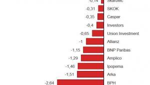 Ranking TFI - luty 2014. Nazwa funduszu oraz średnia liczba punktów (O wyniku w rankingu decyduje średnia liczba uzyskanych punktów. Punkty są przyznawane w oparciu o ważoną stopę zwrotu z okresów:  1 miesiąc, 3 miesiące, 12 miesięcy, 36 miesięcy. Wagi wynoszą po 25 proc. Fundusz o najwyższej ważonej stopie zwrotu w danej grupie otrzymuje 10 pkt., a o najniższej -10 pkt. Pozostałe fundusze otrzymują proporcjonalną liczbę punktów w zależności od tego jak bardzo ich wynik jest gorszy on najlepszego i lepszy od najgorszego) (2)
