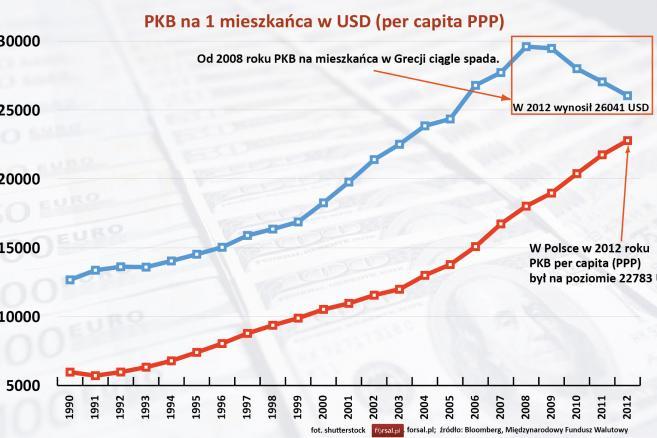 Grecja i Polska - PKB na 1 mieszkańca w USD (per capita PPP)