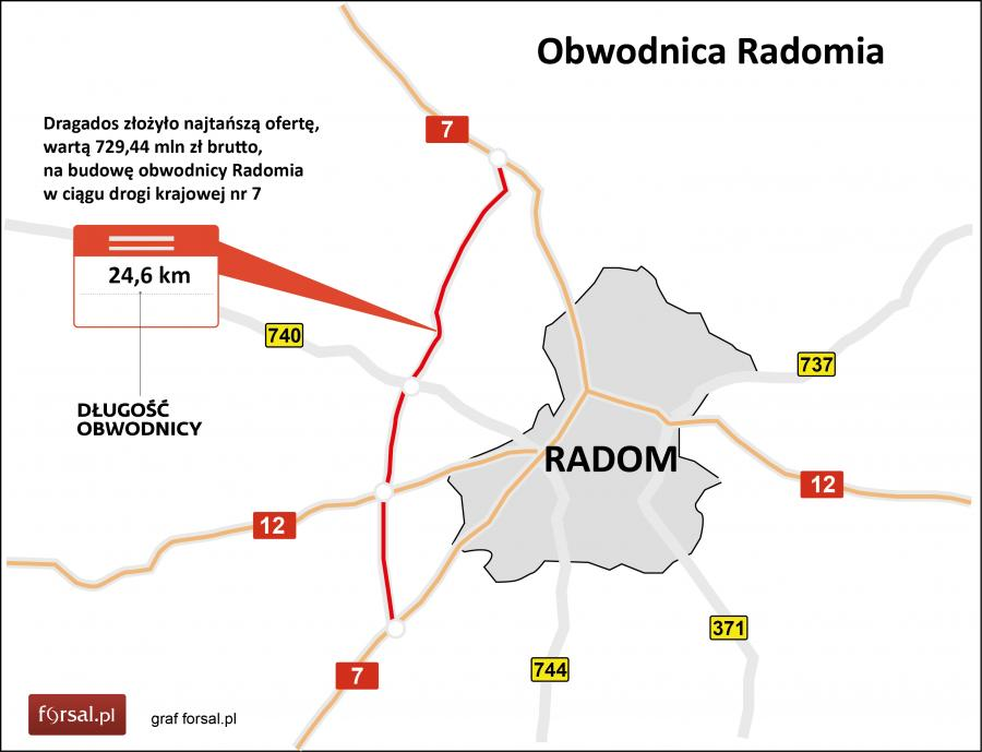 Obwodnica Radomia