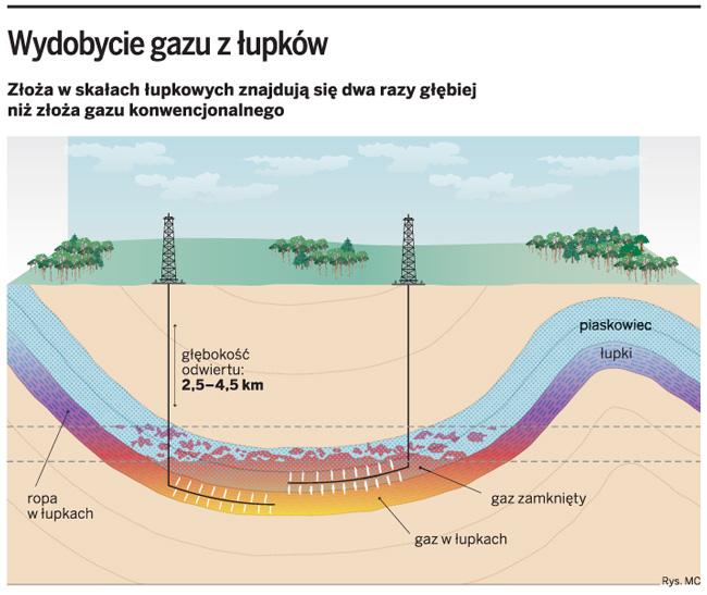 Wydobycie gazu z łupków
