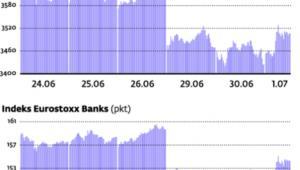 Największe zmiany indeksów w weekend