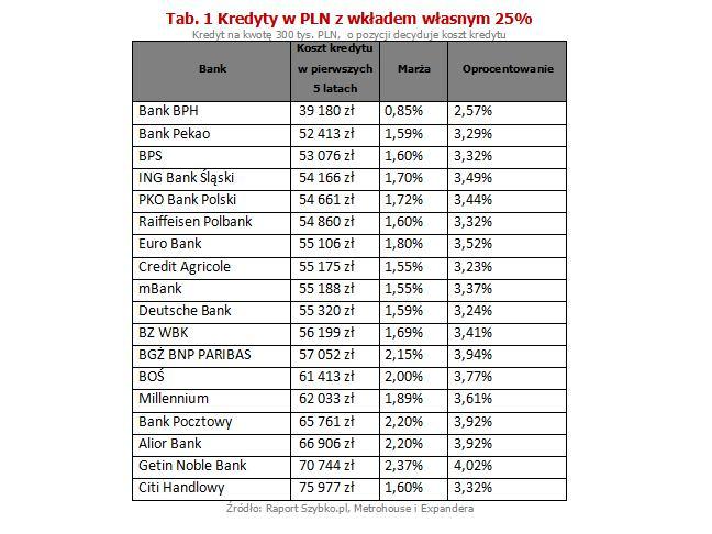 Kredyty w PLN z wkładem własnym 25%