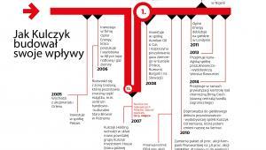 Jak Kulczyk budował (2005-2014)