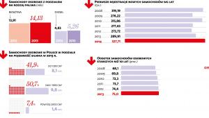 Rynek motoryzacyjny w Polsce