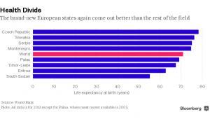 Najmłodsze kraje świata - ranking długości życia