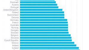 Ranking barier dla przedsiębiorczości