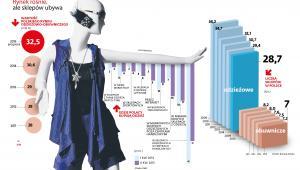 Polski rynek odzieżowy