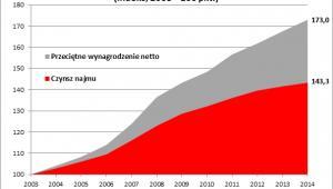 Wynagrodzenia i stawki najmu 2003-2014