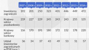 Państwowy dług publiczny w latach 2007-2014 (w mld zł)