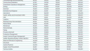 """Przedział wynagrodzeń w sektorze ropy i gazu - źródło: Hays """"Oil & Gas Salary Guide 2016"""""""