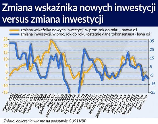 Zmiana wskaźnika nowych inwestycji versus zmiana inwestycji