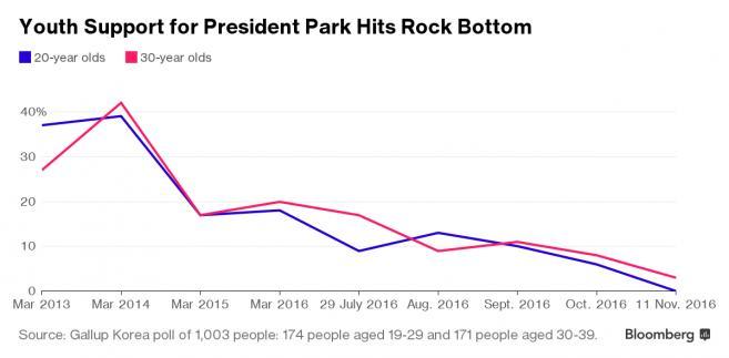 Poparcie prezydent Park Geun-hye wśród 20- i 30-latków w Korei Południowej