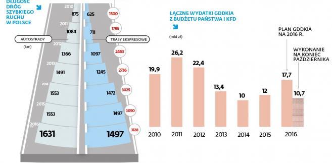 Inwestycje drogowe w Polsce