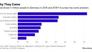 Powody dla których uchodźcy decydują się na emigrację do Niemiec