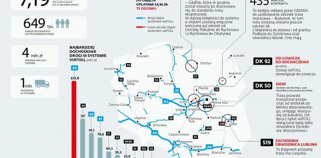 viaTOLL - najbardziej dochodowe drogi w systemie