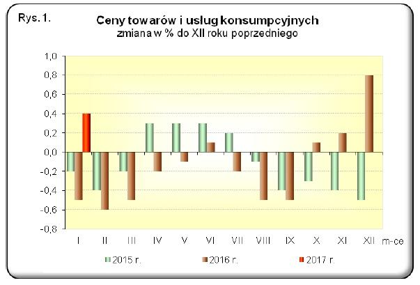 Inflacja - styczeń 2017