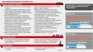 Lista projektów (transport, środowisko, energia) do wysłania KE w 2017 r.