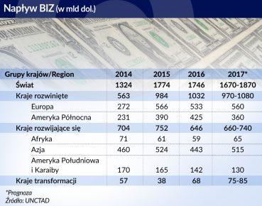Napływ BIZ źródło: Obserwator Finansowy