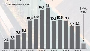 Import węgla do Polski
